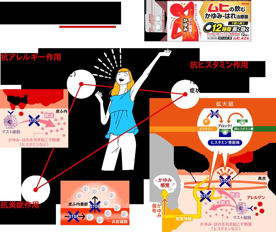 錠 ムヒ az 【2021年】蕁麻疹に効果がある市販薬はある?その成分・効果を解説